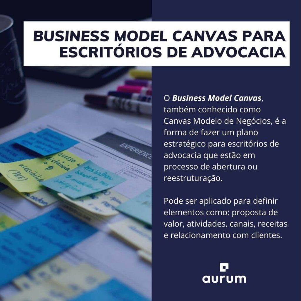 O que é o business model canvas para escritórios de advocacia